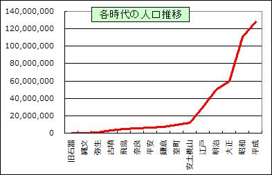 日本の歴史 - 日本史年表