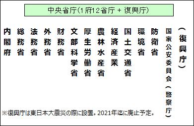 日本の中央省庁のまとめ