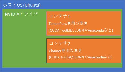 Docker/nvidia-docker2のコンテナ上にAnacondaをインストールする