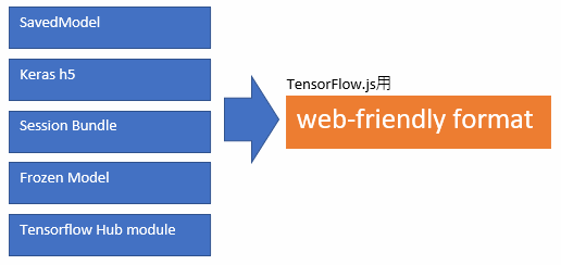TensorFlow jsコンバータ(tensorflowjs)のインストール [Docker